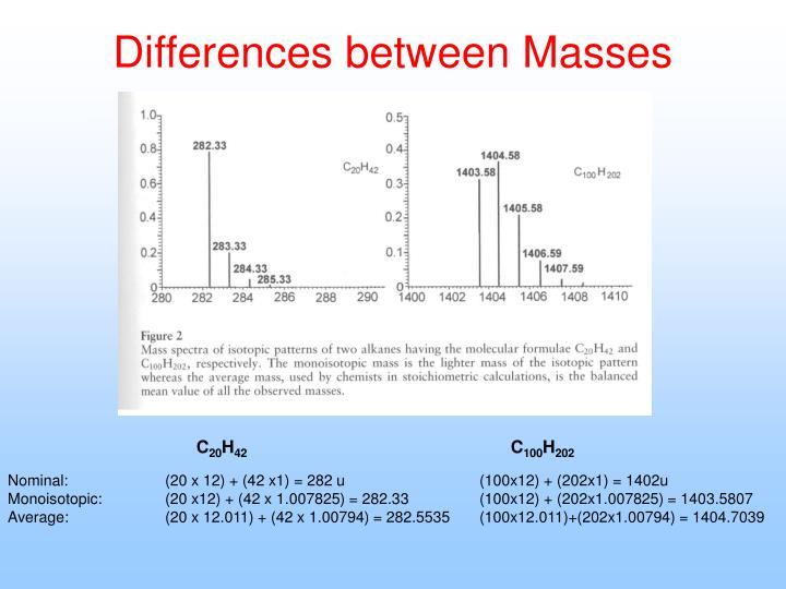 Differences between Masses