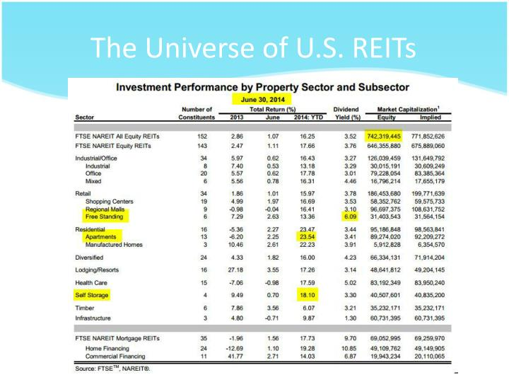 The Universe of U.S. REITs