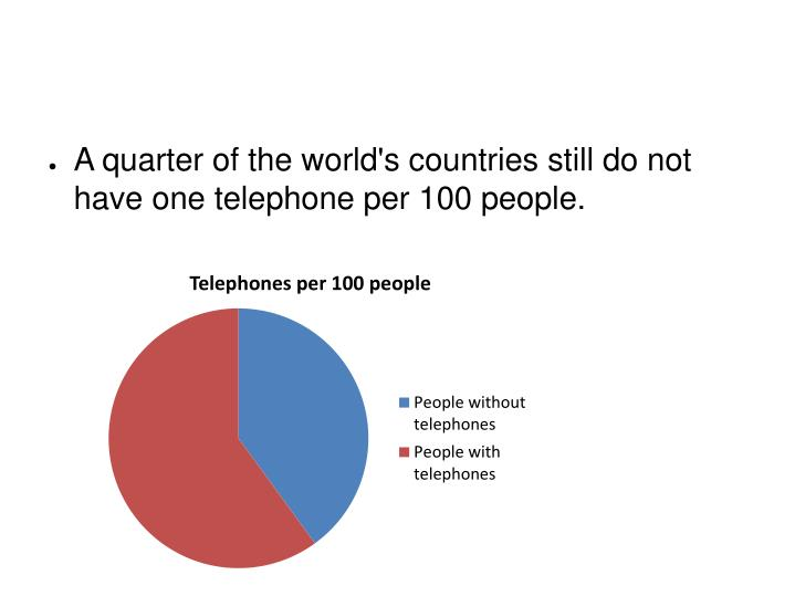 A quarter of the world's countries still do not have one telephone per 100 people.