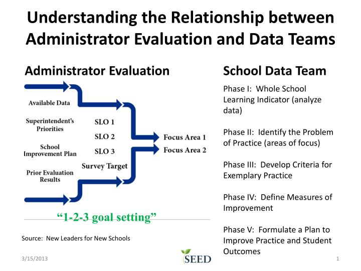 Understanding the Relationship between Administrator Evaluation and Data Teams
