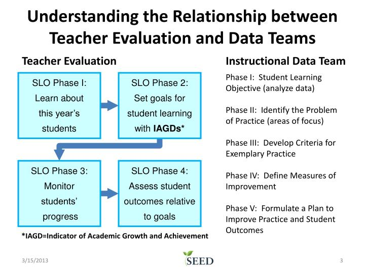 Understanding the Relationship between Teacher Evaluation and Data Teams
