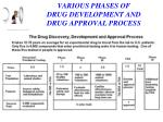 various phases of drug development and drug approval process