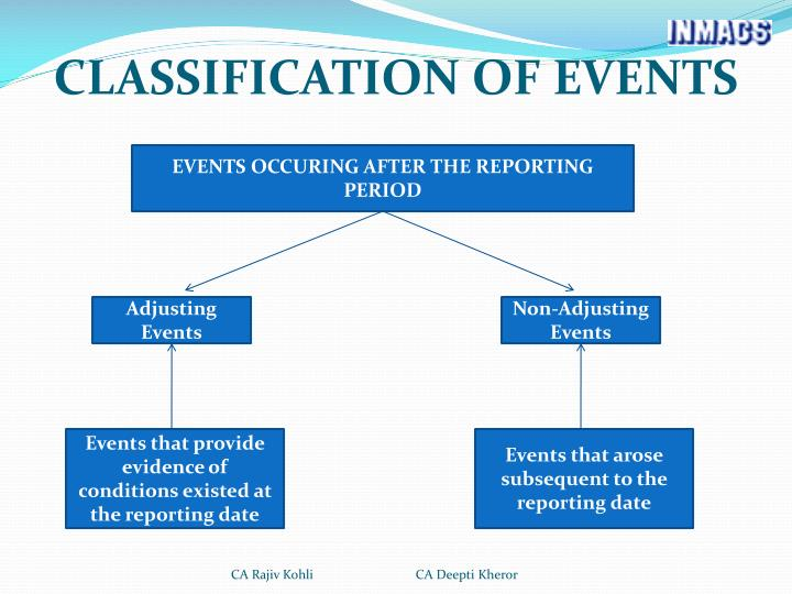 CLASSIFICATION OF EVENTS