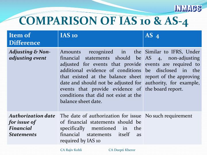 COMPARISON OF IAS 10 & AS-4