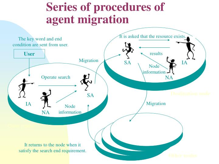 Series of procedures of agent migration