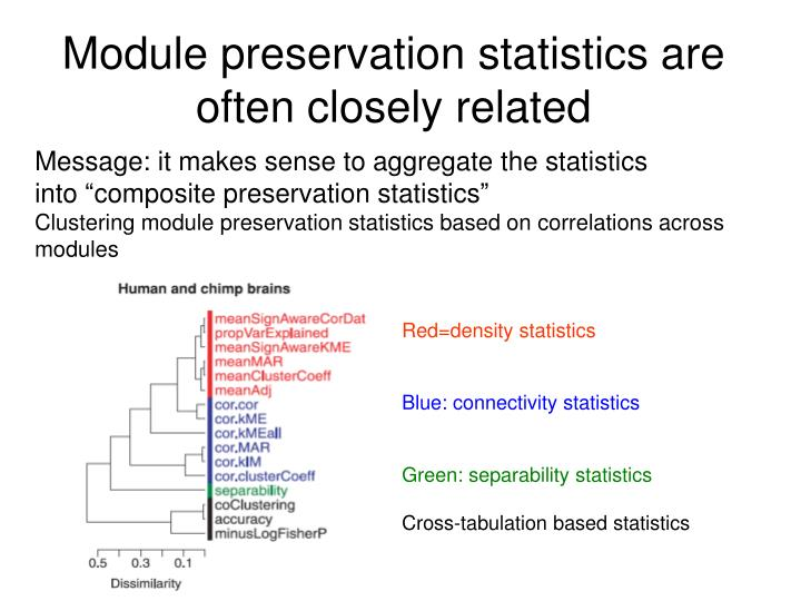 Module preservation statistics are often closely related