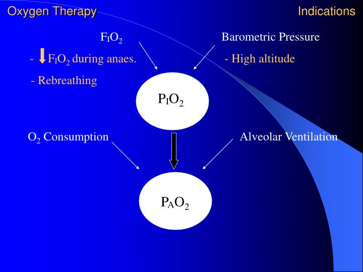 Oxygen Therapy                        Indications