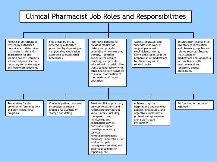 clinical pharmacist job roles and responsibilities - Pharmacist Duties