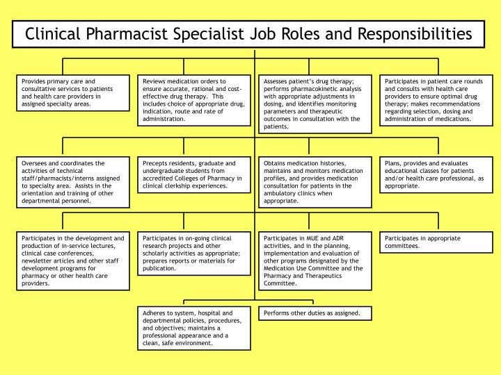 clinical pharmacist specialist job roles and responsibilities - Pharmacist Duties