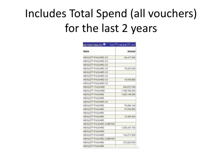 Includes Total Spend (all vouchers)