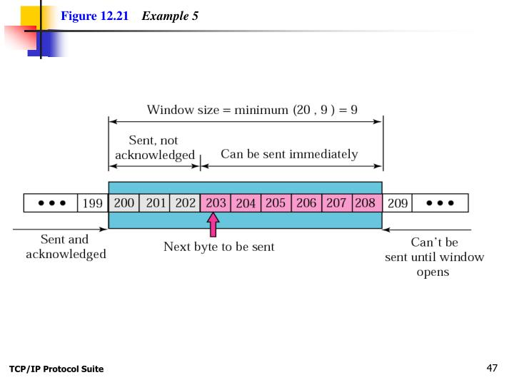 Figure 12.21