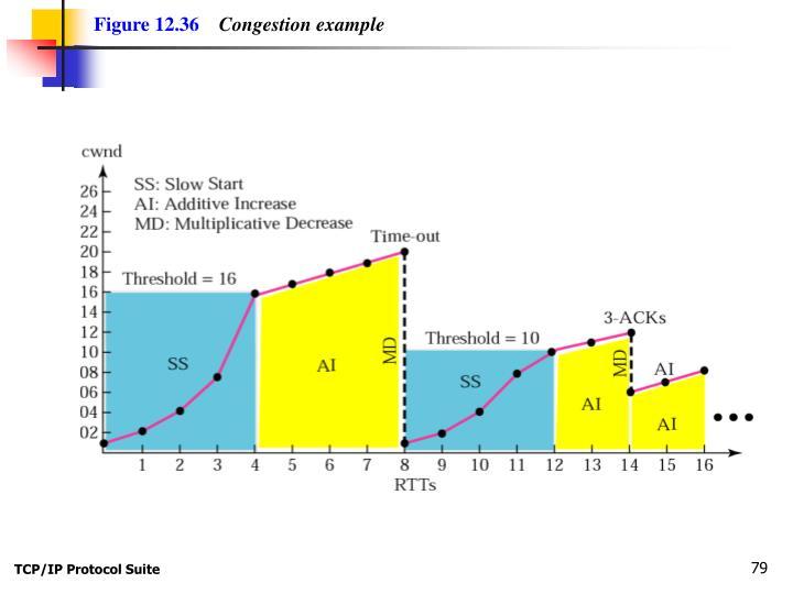 Figure 12.36