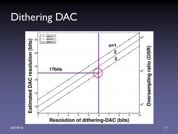Dithering DAC