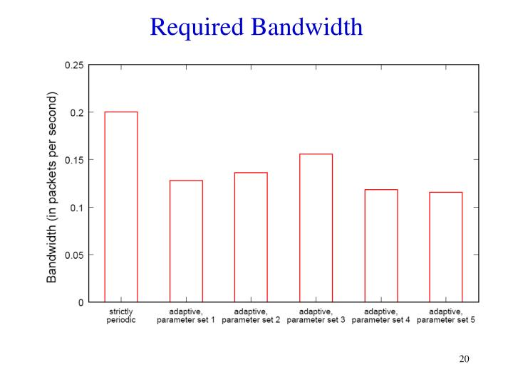 Required Bandwidth