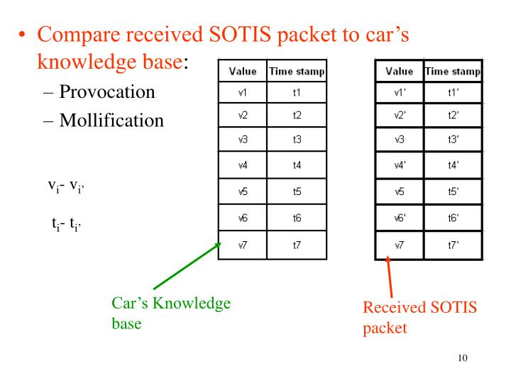Compare received SOTIS packet to car's knowledge base