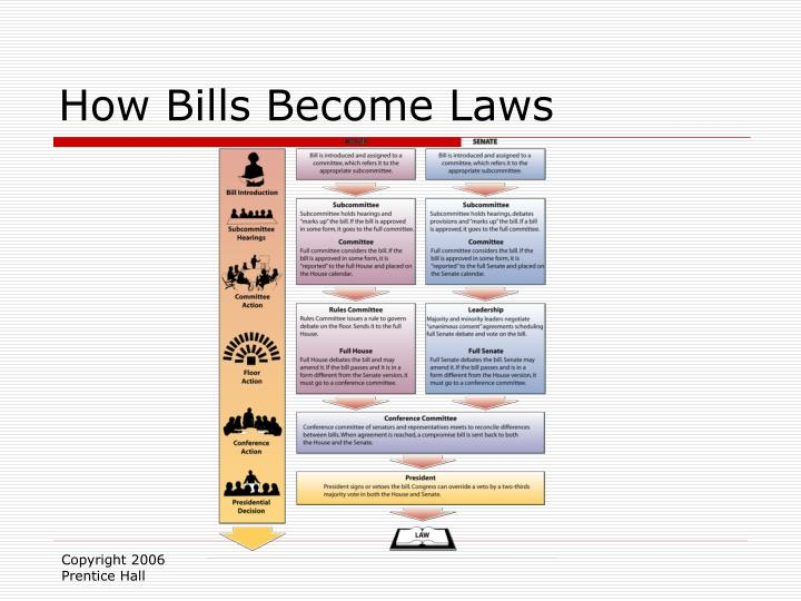 How Bills Become Laws