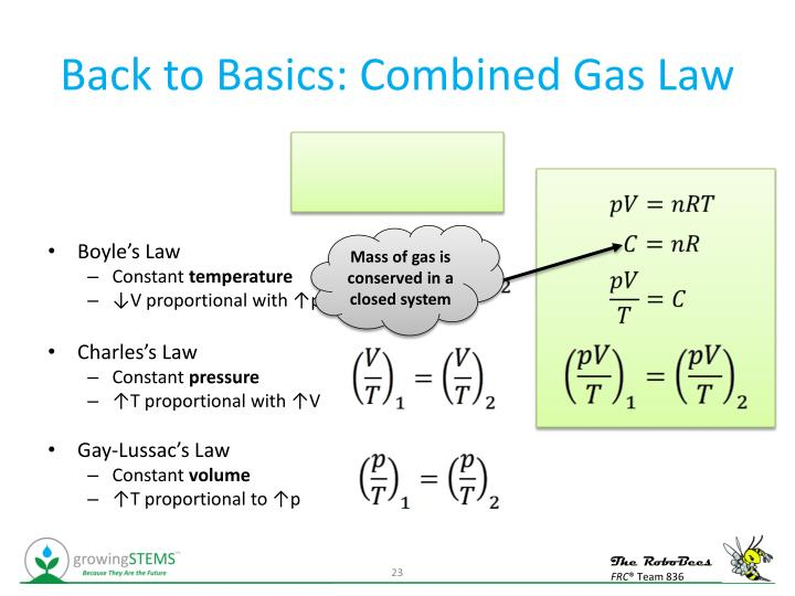 Back to Basics: Combined Gas Law