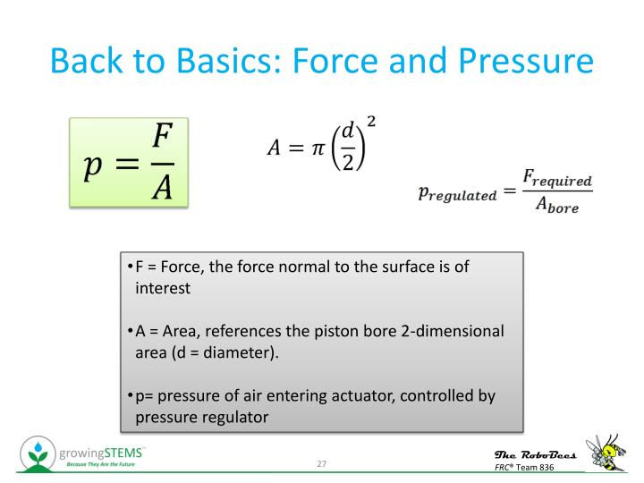 Back to Basics: Force and Pressure