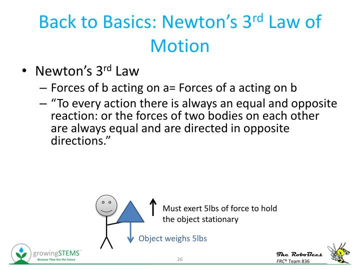 Back to Basics: Newton's 3