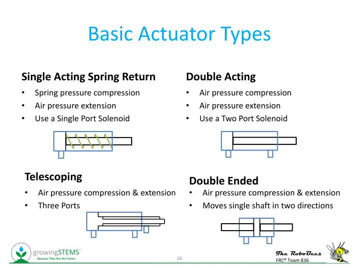 Basic Actuator Types