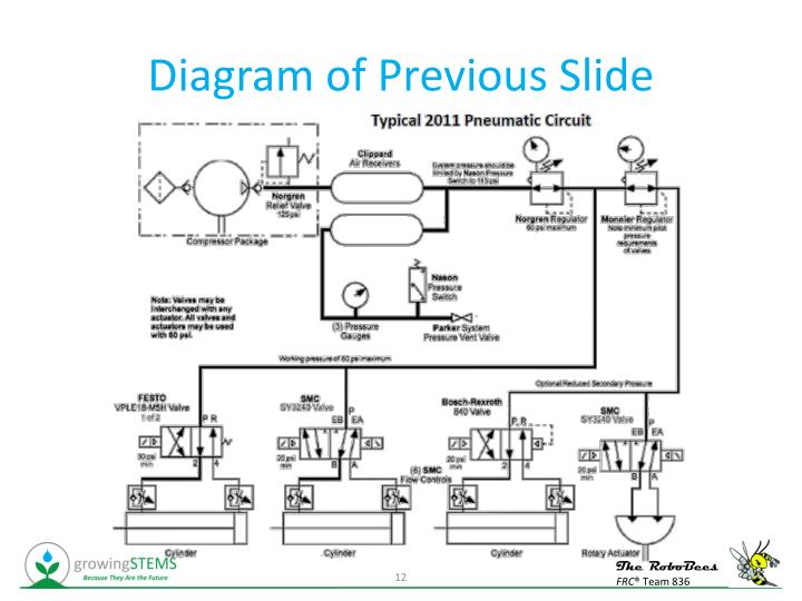 Diagram of Previous Slide