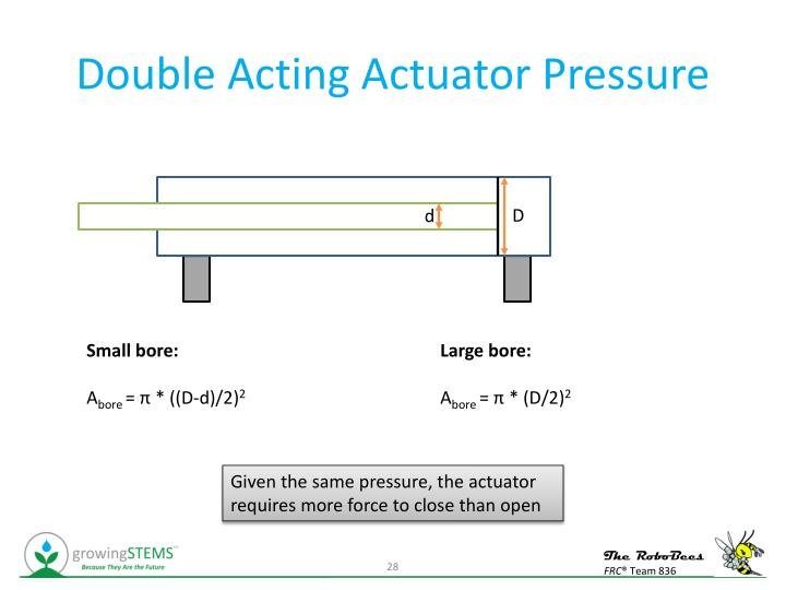 Double Acting Actuator Pressure