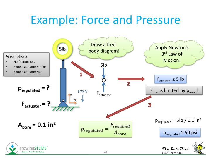 Example: Force and Pressure