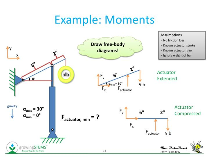 Example: Moments
