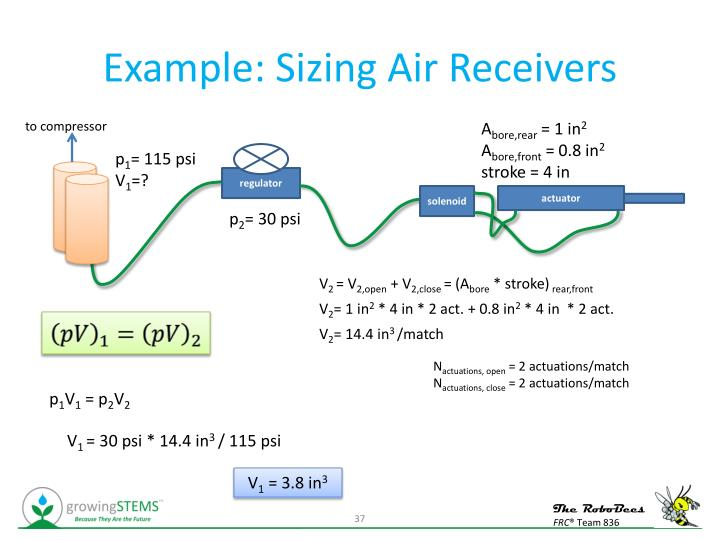 Example: Sizing Air Receivers