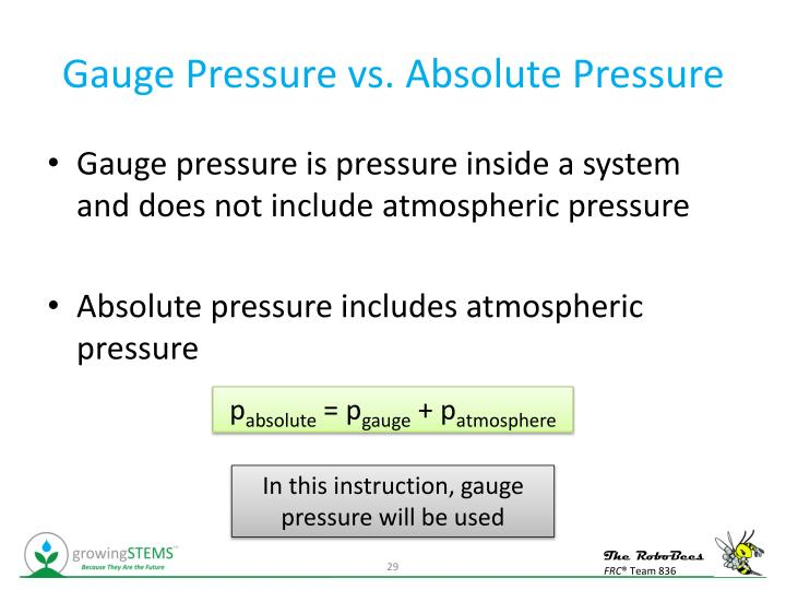 Gauge Pressure vs. Absolute Pressure