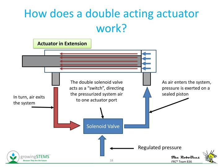 How does a double acting actuator work?