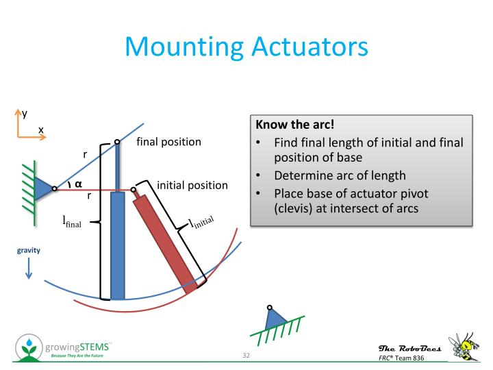 Mounting Actuators