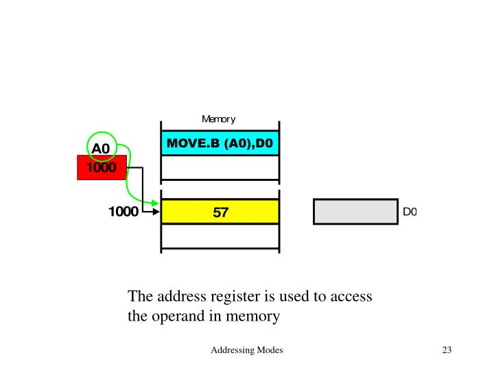 The address register is used to access