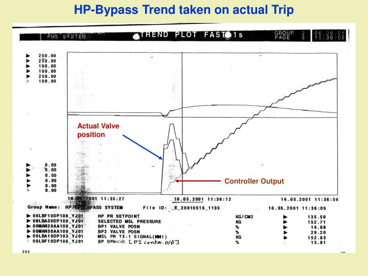 HP-Bypass Trend taken on actual Trip
