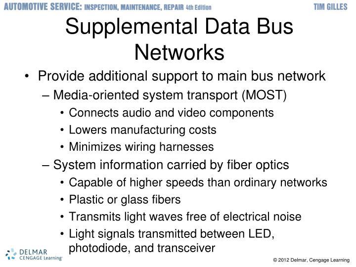 Supplemental Data Bus Networks