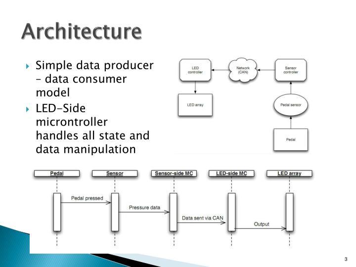 Simple data producer – data consumer model