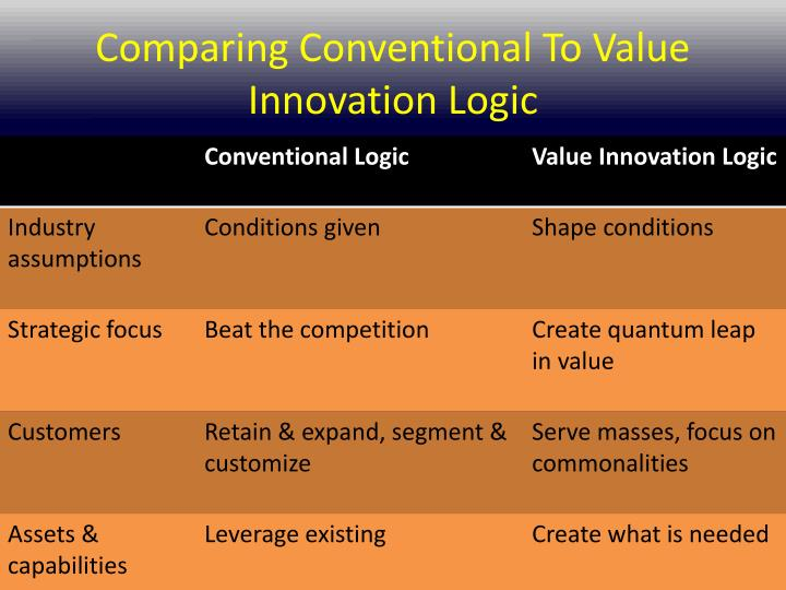 value innovation the strategic logic of Value innovation the strategic logic of high growth presented by icebreak team 2006 323 value innovation introduction: a case conventional logic and value.