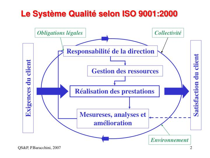 Le syst me qualit selon iso 9001 2000