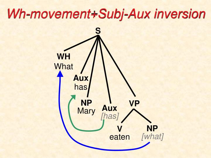 Wh-movement+Subj-Aux inversion
