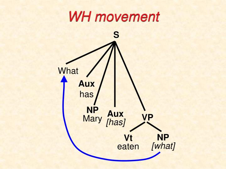 WH movement