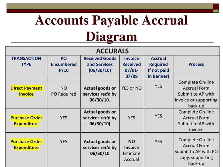 Accounts Payable Accrual Diagram