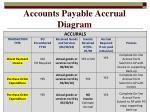 accounts payable accrual diagram