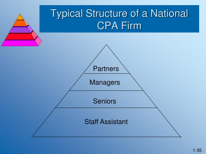 Typical Structure of a National