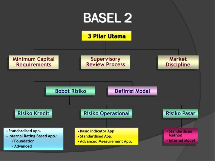 BASEL 2