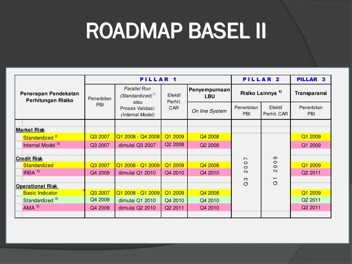 ROADMAP BASEL II