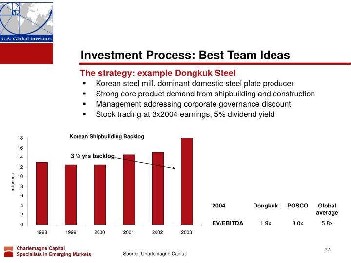 Investment Process: Best Team Ideas