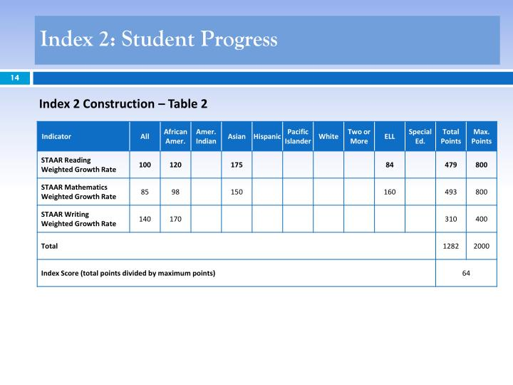 Index 2: Student Progress