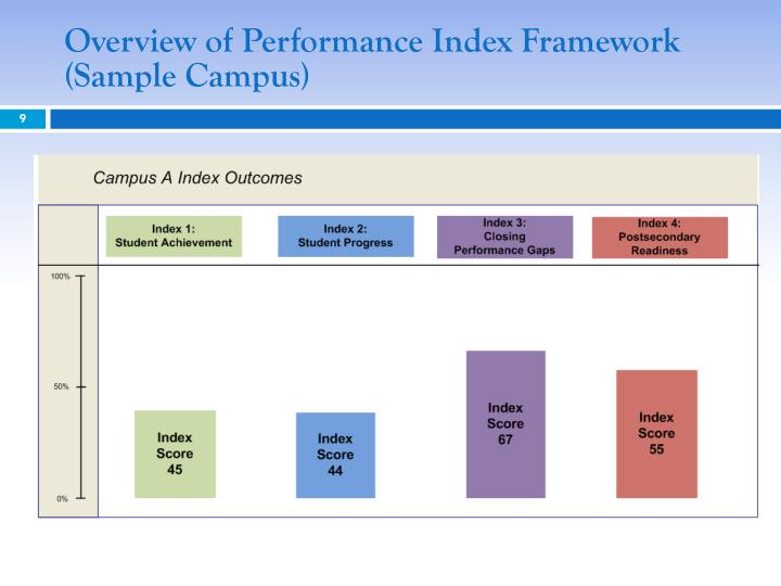Overview of Performance Index Framework (Sample Campus)