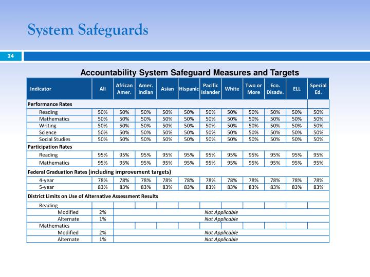 System Safeguards