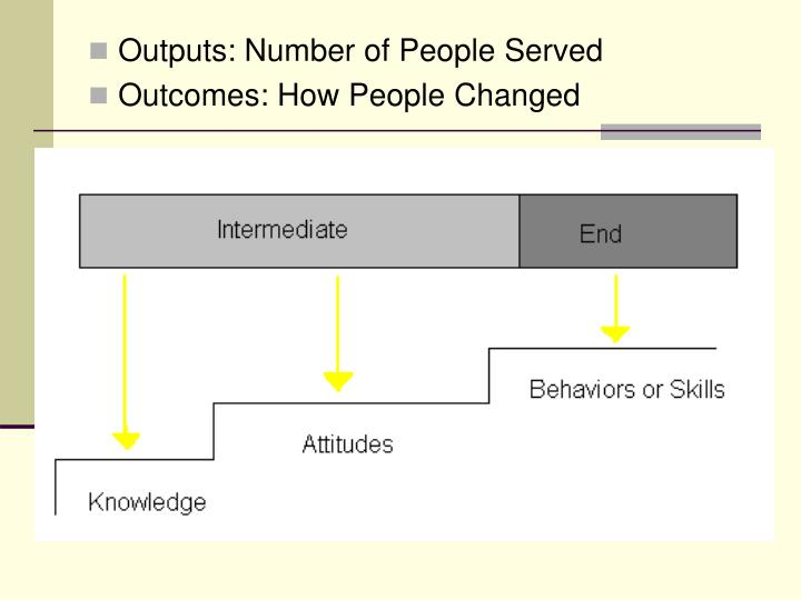 Outputs: Number of People Served